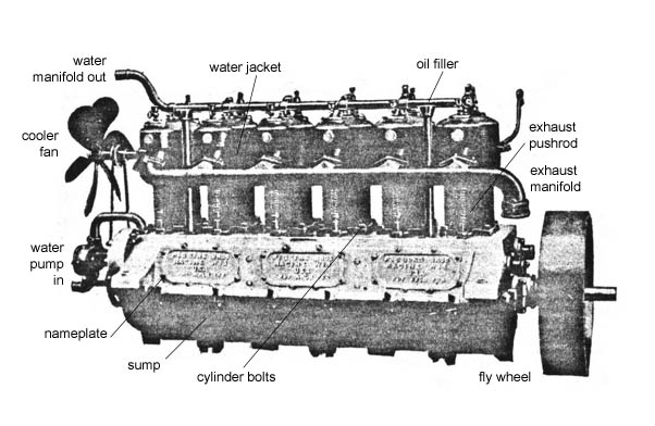 Piggin One-Name Study: 4-cycle Engine on direct injection engine diagram, v6 engine diagram, 3.3l engine diagram, water cooled engine diagram, horizontally opposed engine diagram, v12 engine diagram, petrol engine diagram, four stroke engine diagram, overhead cam engine diagram, big block engine diagram, air cooled engine diagram,